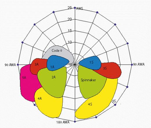 sail chart