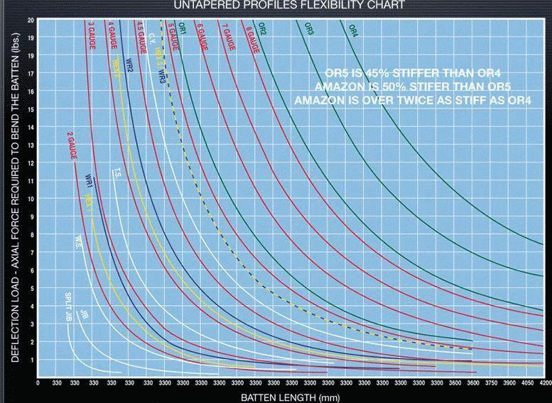 Charts_Batten BS